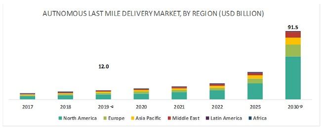 Autonomous Last Mile Delivery Market