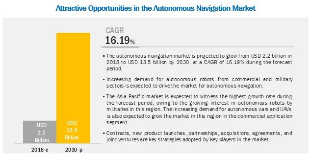 Autonomous Navigation Market