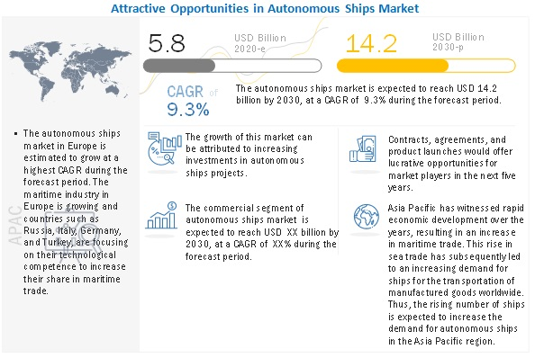 Autonomous Ships Market Size, Growth, Trend and Forecast to 2030