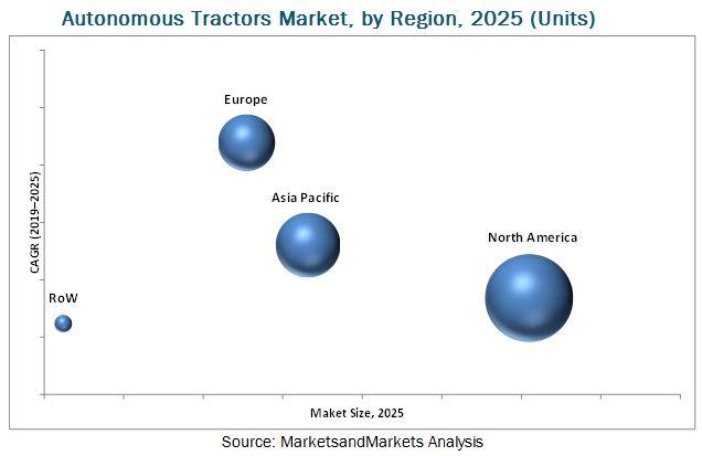 Autonomous Tractors Market