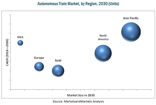 Autonomous Train Market