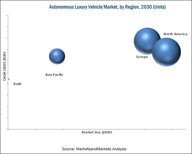 Autonomous Vehicle Market for Luxury Segment