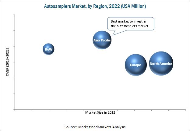 Autosamplers Market