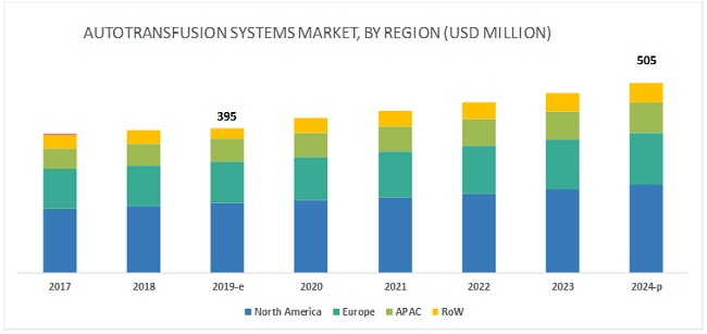 Autotransfusion Systems Market
