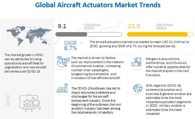 Aircraft Actuators Market