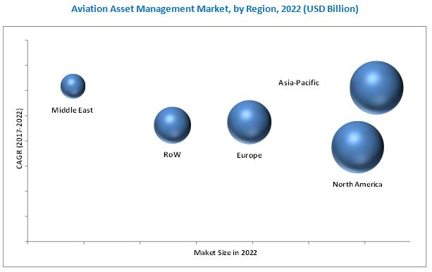 Aviation Asset Management Market