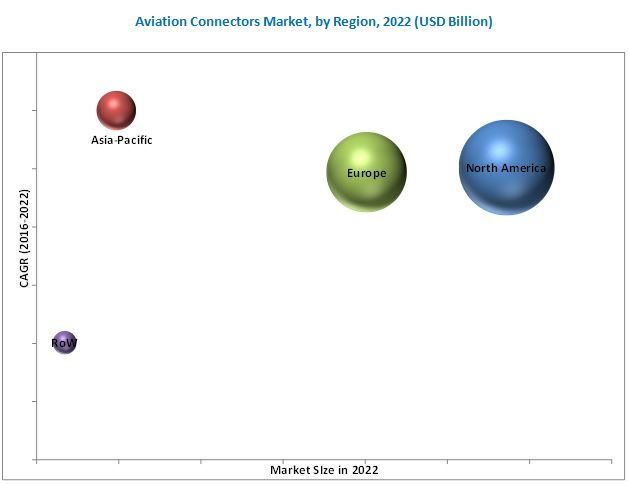Aviation Connectors Market