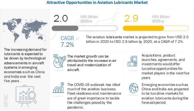 Aviation Lubricant Market
