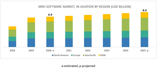 MRO Software Market in aviation