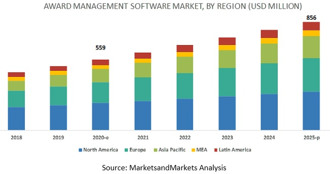 Award Management Software Market