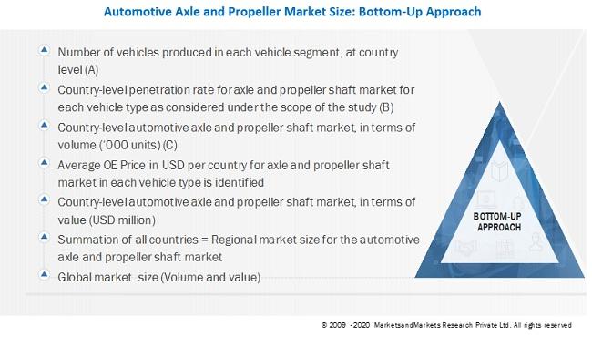 Automotive Axle & Propeller Shaft Market Bottom-Up Approach
