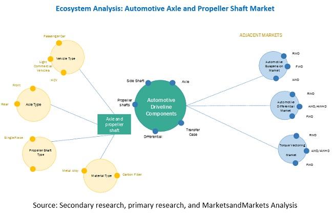 Automotive Axle & Propeller Shaft Market Ecosystem