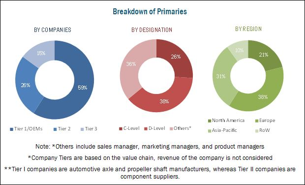 Automotive Axle & Propeller Shaft Market