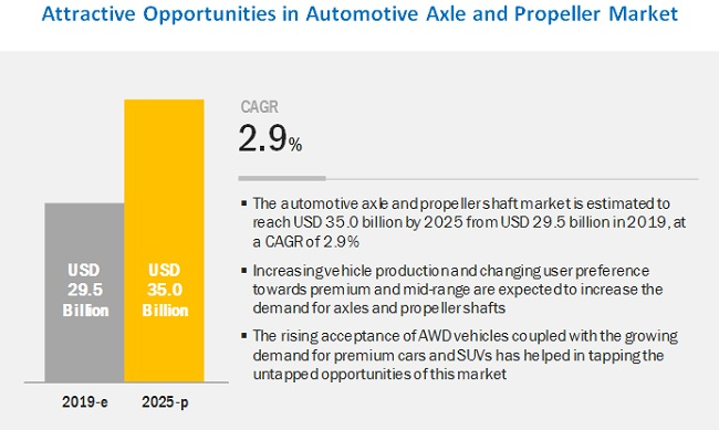 Automotive Axle & Propeller Shaft Market Size, Share, Growth by 2025