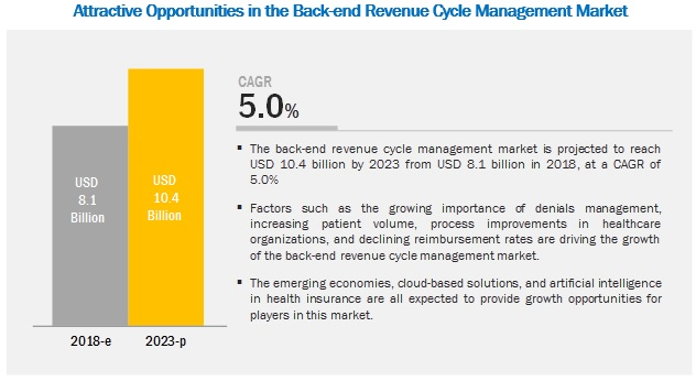Back-End Revenue Cycle Management Market