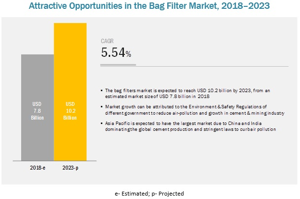 Bag Filter Market by Type, Media, Fluid Type, Applications, and