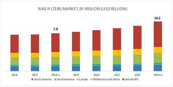 Bag Filter Market