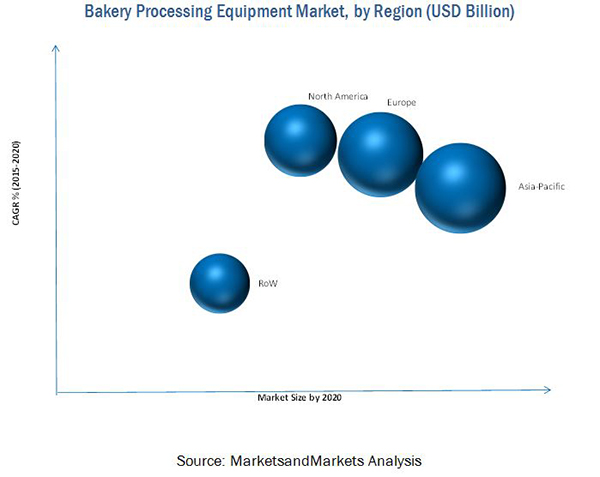 Bakery Processing Equipment Market