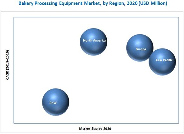 target market for bakery industry