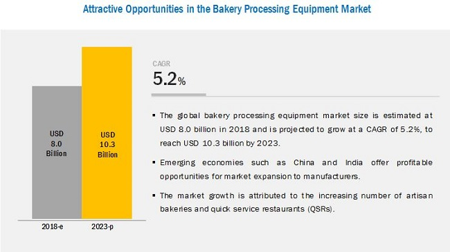 Bakery Processing Equipment Market Outlook | Industry Report 2018-2023