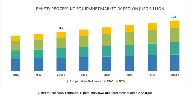 Market for Bakery Processing Equipment by Region