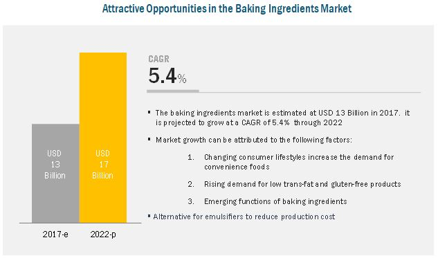 Baking Ingredients Market
