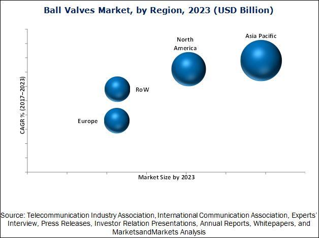 Ball Valves Market