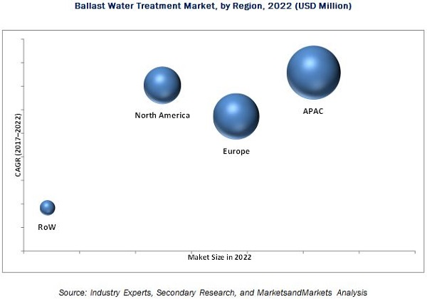 Ballast Water Treatment Market