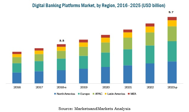 Digital Banking Platforms Market