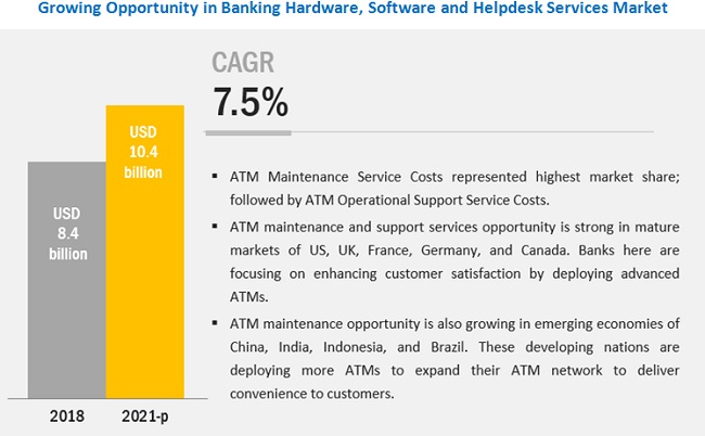 Banking Hardware Maintenance, Software Support and Helpdesk Support Services Market