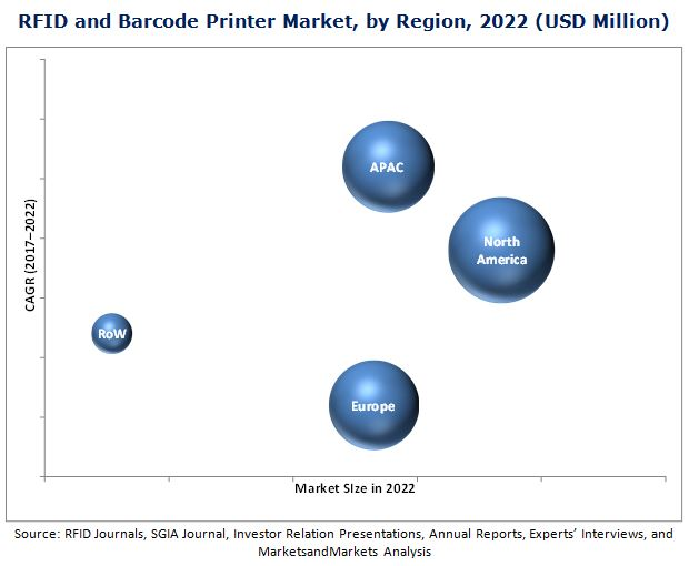 RFID and Barcode Printer Market