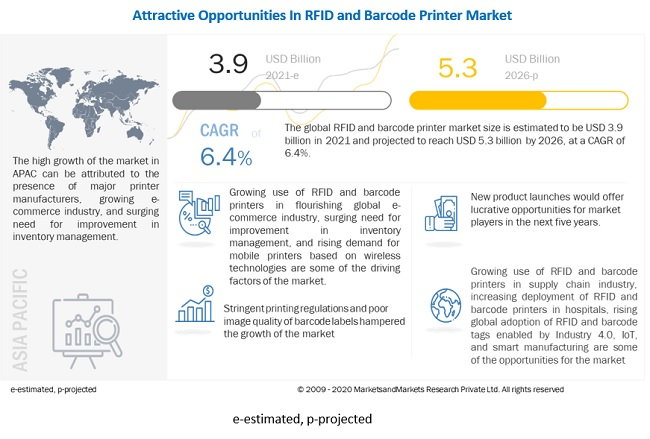 RFID and Barcode Printer Market