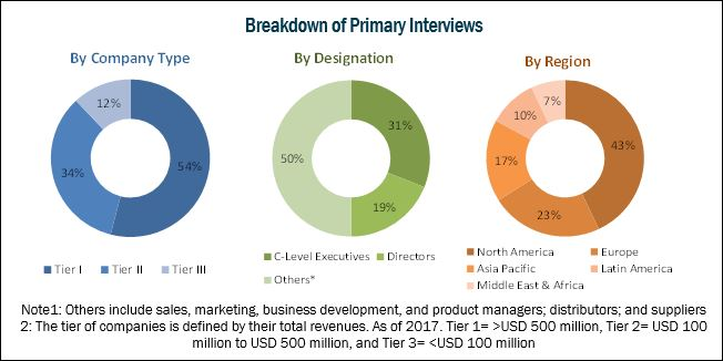 Bariatric Surgery Devices Market - Breakdown of Primary Interviews