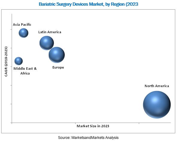 Bariatric Surgery Devices Market - By Region 2023