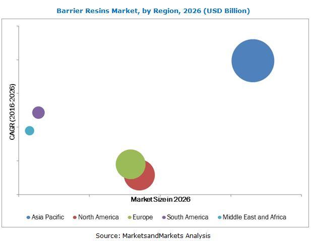 Barrier Resins Market