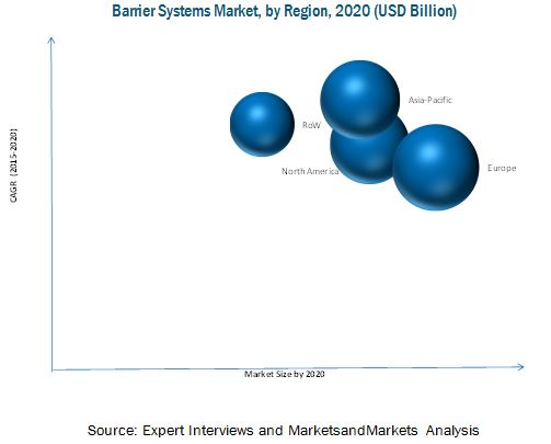 Barrier Systems Market