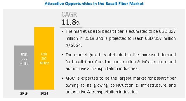 Basalt Fiber Market