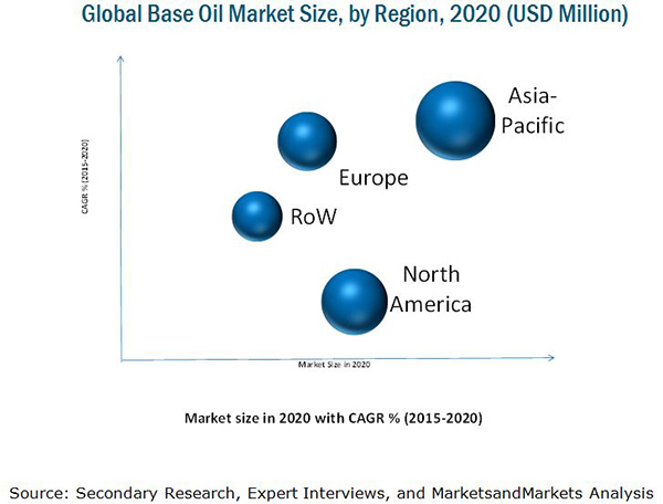 global lubricants and base oils market Global demand for lubricants market stood at 39,14012 kilo tons in 2013 and is projected to  the finished lubricants containing group i base oils have low.