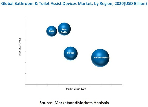 Bathroom & Toilet Assist Devices Market by Product Type & Region ...