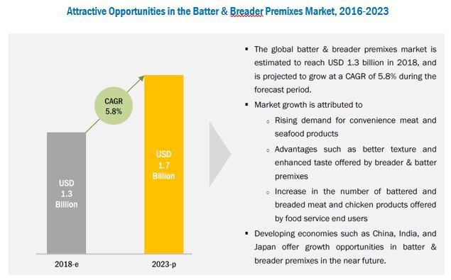Batter & Breader Premixes Market