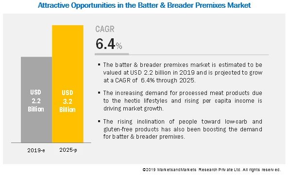 Batter & Breader Premixes Market