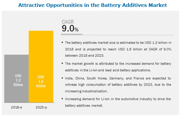 Battery Additives Market