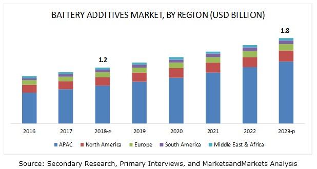 Battery Additives Market