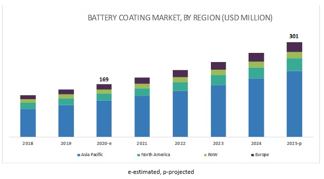 Battery Coating Market