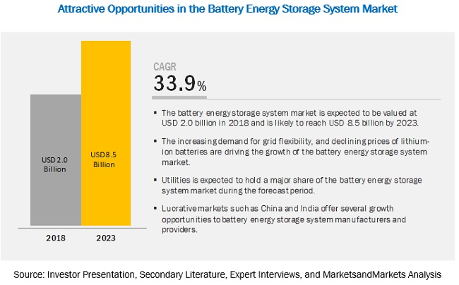 Battery Energy Storage System Market
