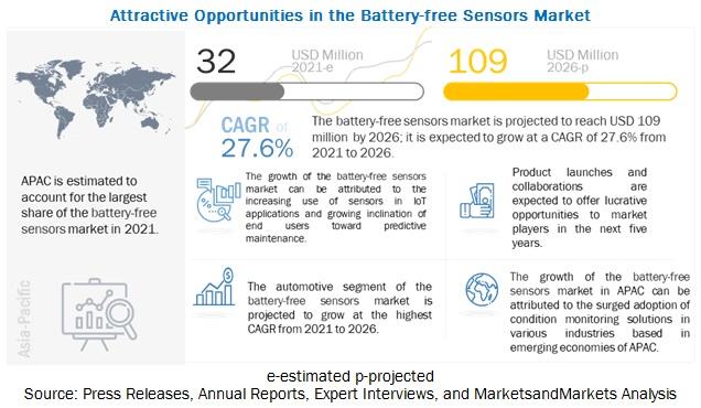 Battery-free Sensors Market