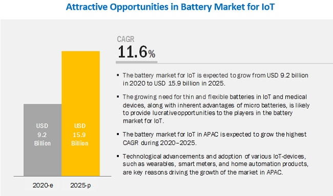 Battery Market for IoT