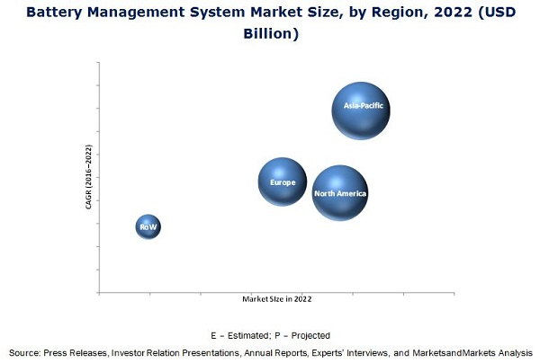 Battery Management System Market