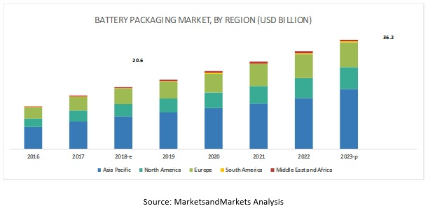 Battery Packaging Market
