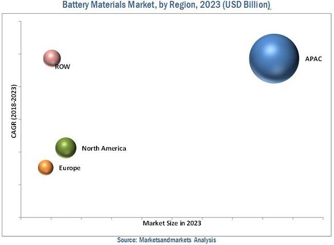 Battery Materials Market